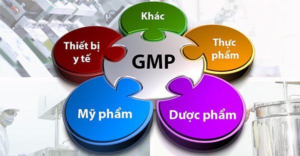 Các lĩnh vực áp dụng tiêu chuẩn GMP