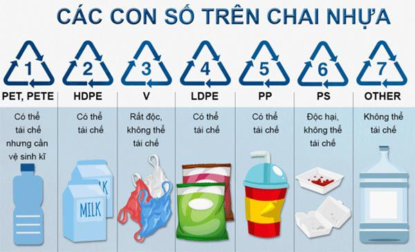 Các kí hiệu của nhựa Pet được in dưới đáy chai