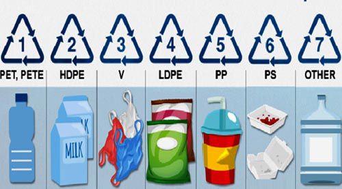 Nhựa PET - PP - HDPE - PVC có độc hay không