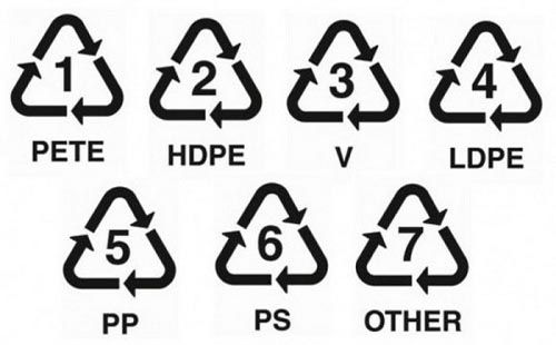 Bảng ký hiệu nhựa cần biết để tránh nhiễm độc